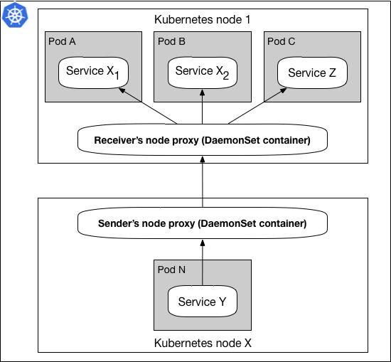 DaemonSet代理模式