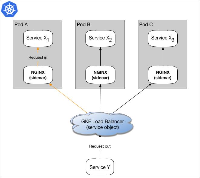 数据面板使用sidecar代理模式