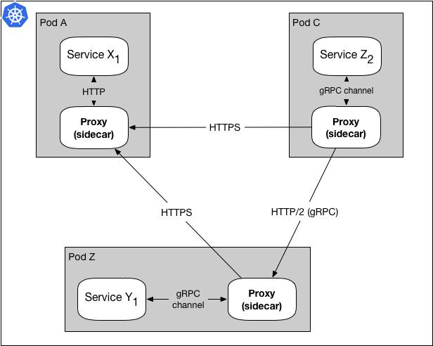 代理在相同的设置中接收和转发gRPC和HTTP