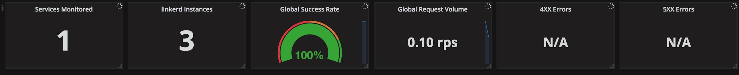 集群和应用程序级别代理指标视图