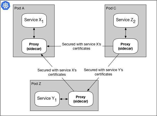 用于SSL握手的每个服务TLS证书