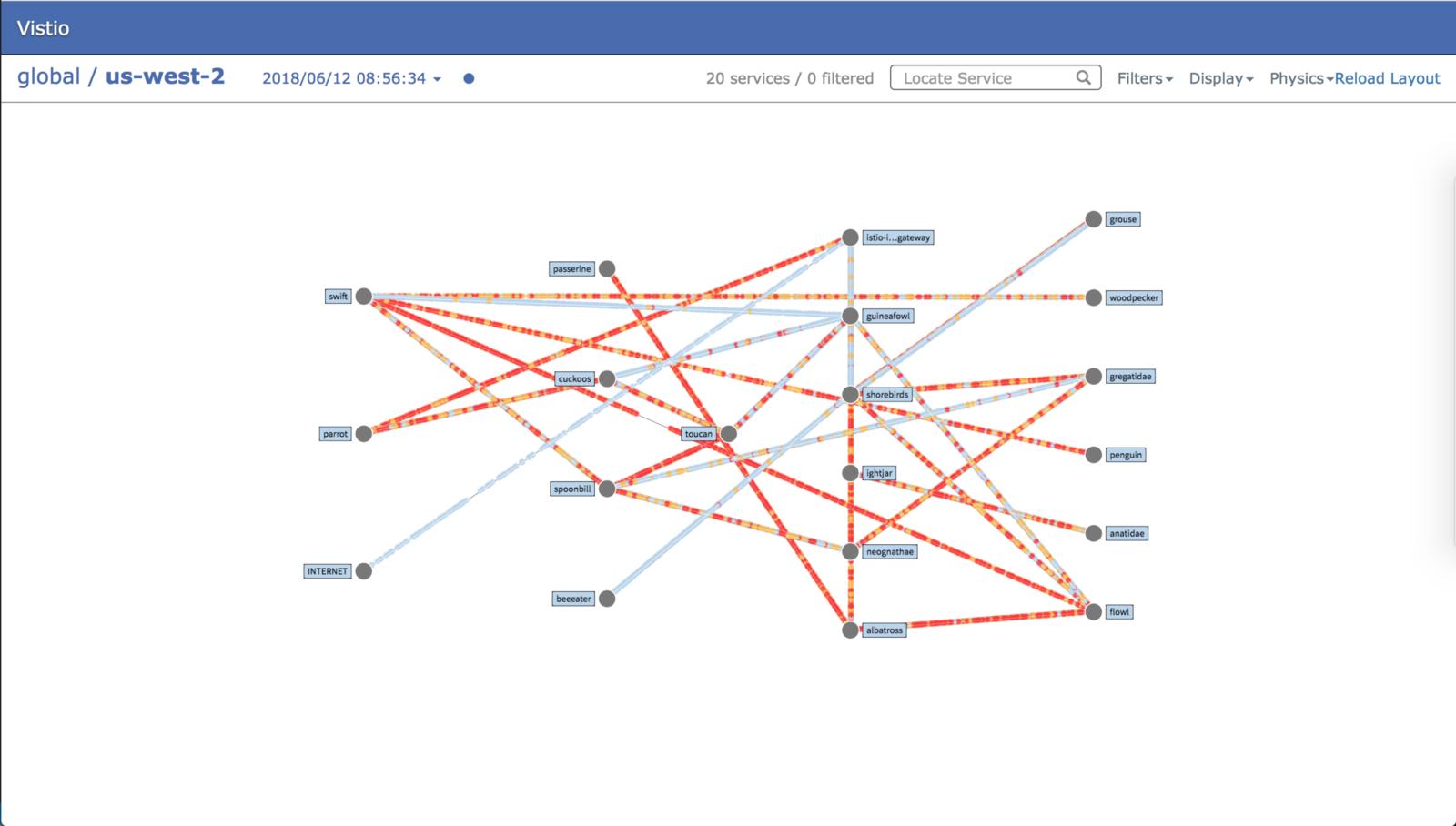 istio mesh的网络流量