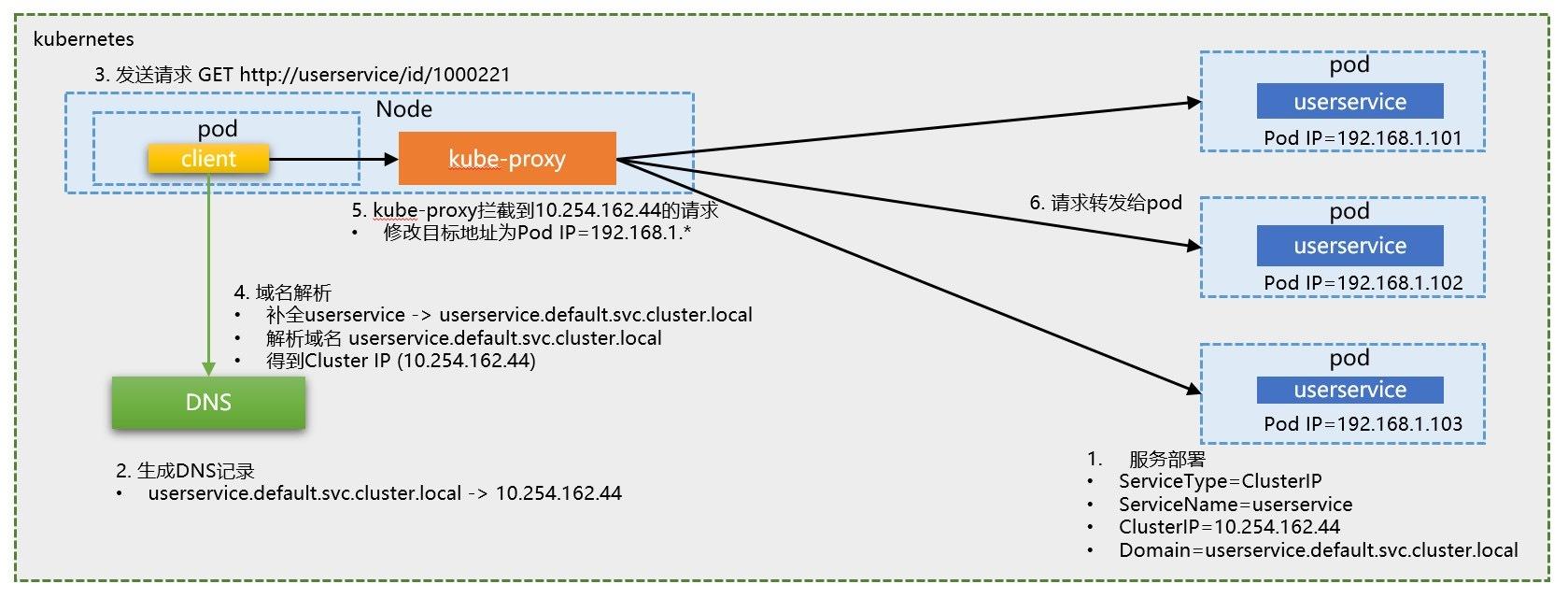 Kubernetes DNS寻址