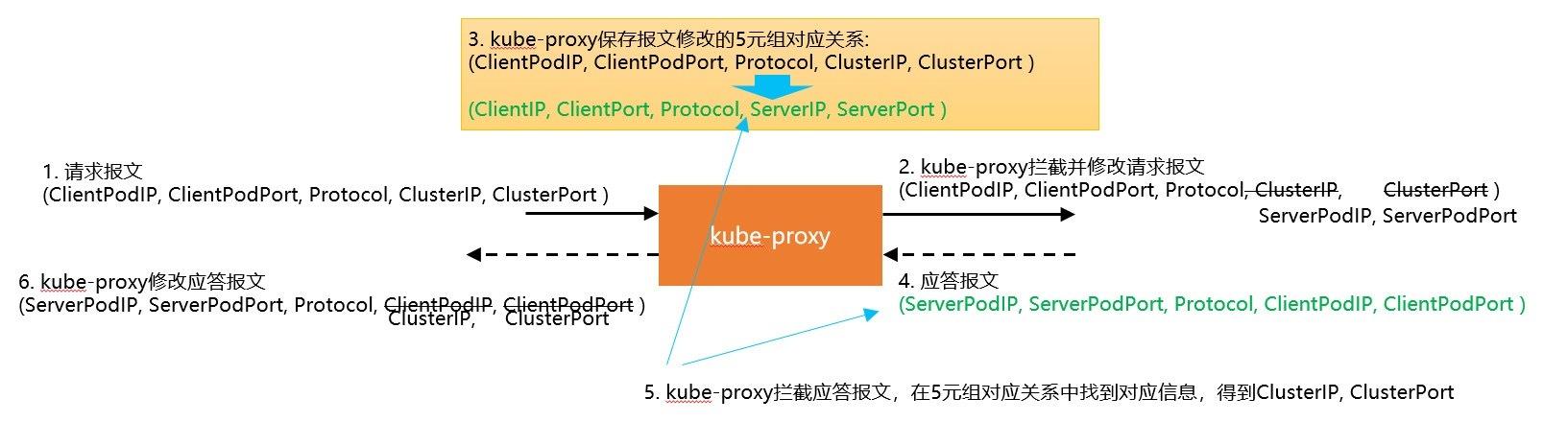 kube-proxy与DNS