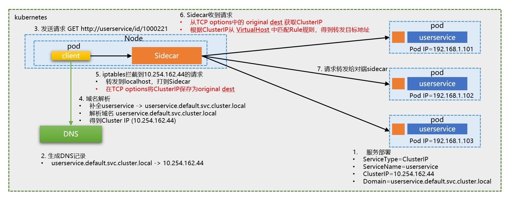 Istio的DNS寻址方式