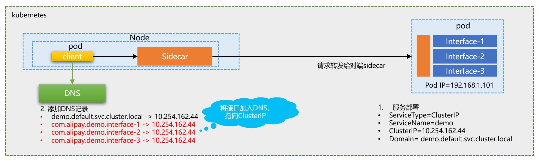 Sidecar注册DNS名称