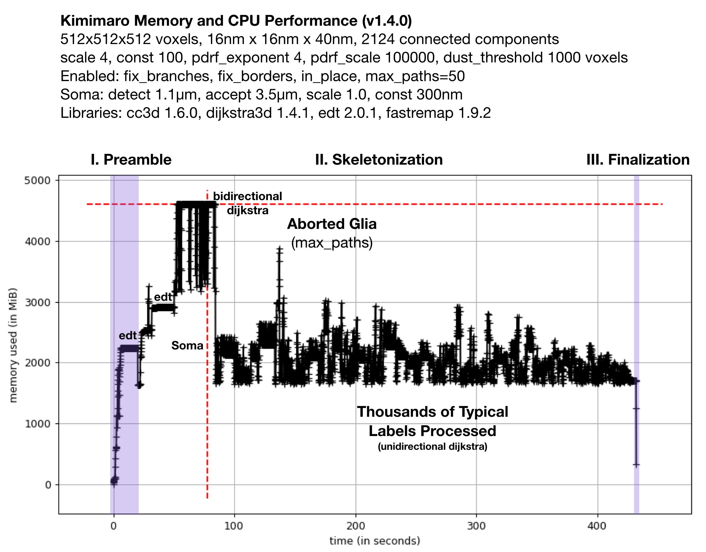 GitHub - seung-lab/kimimaro: TEASAR derived mass