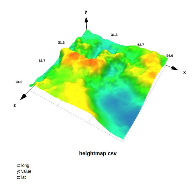 Spatial plot