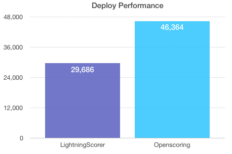 Deploy benchmark