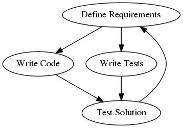 Preorder Example