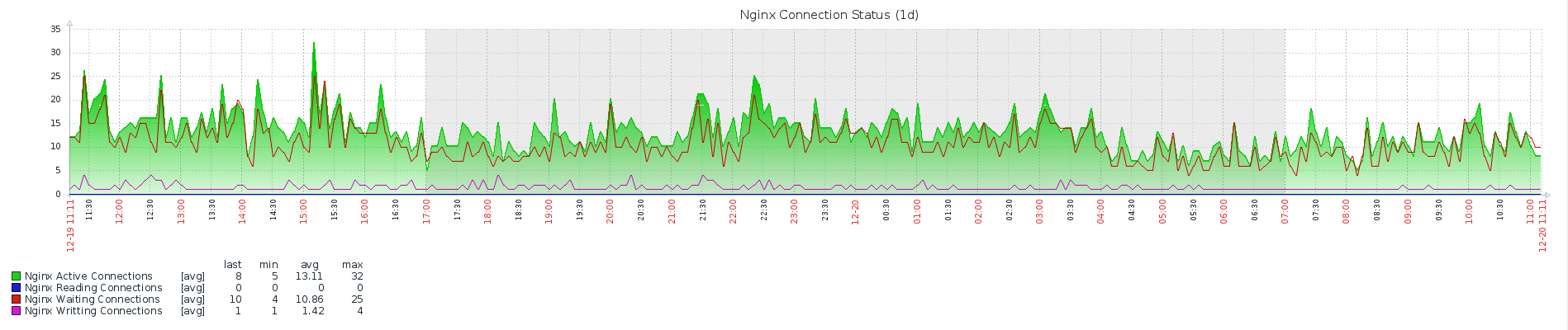 Connection Statistics