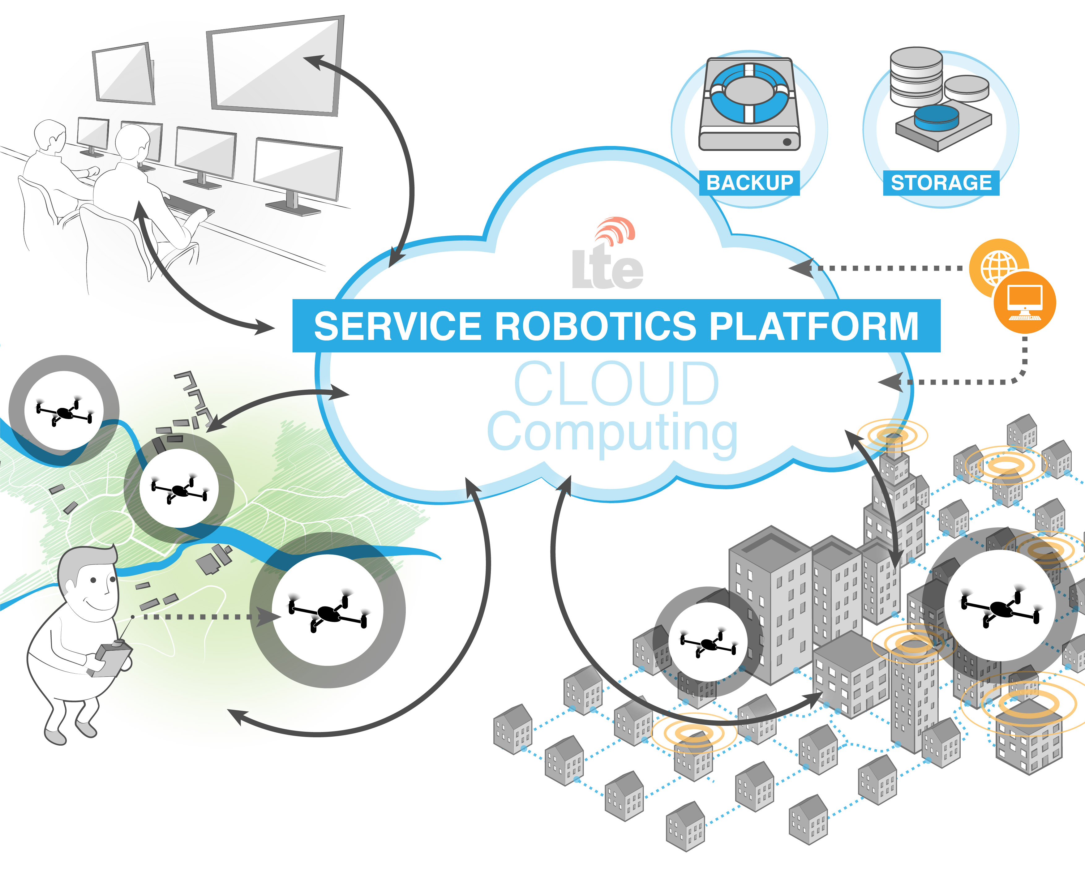Visione Cloud Robotics