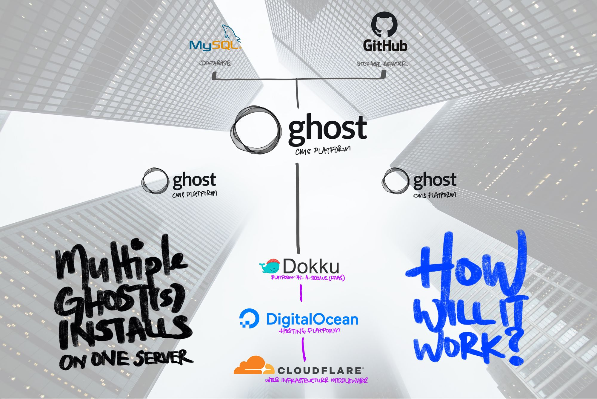 Installing Multiple Ghost Blogs—Docker Image On Dokku + CloudFlare On One DigitalOcean Droplet—Solutions