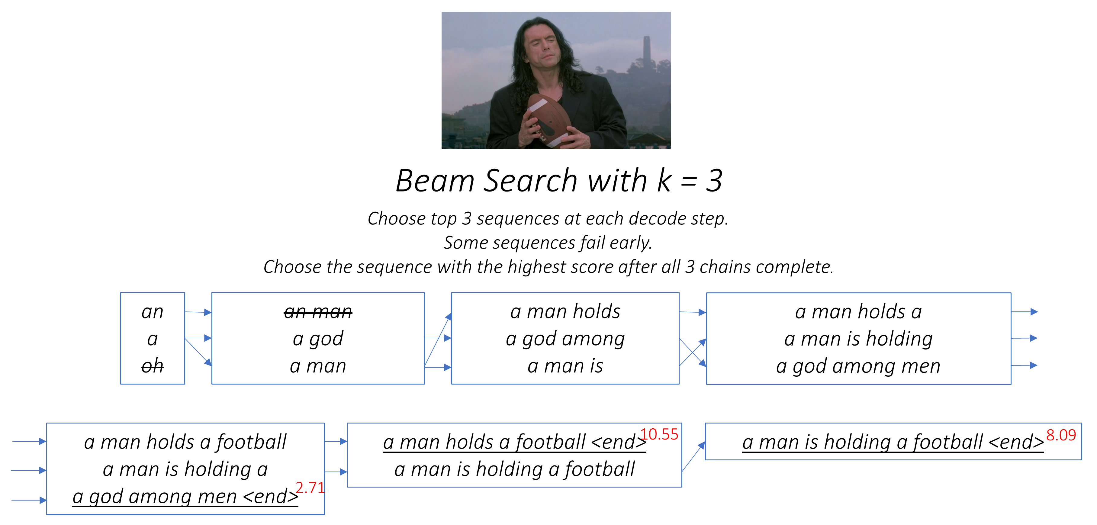 beam search example