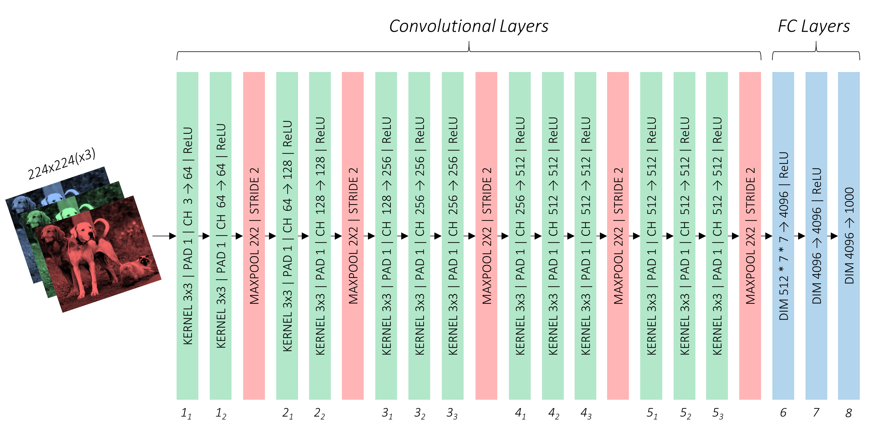 A Pytorch Tutorial To Object Detection