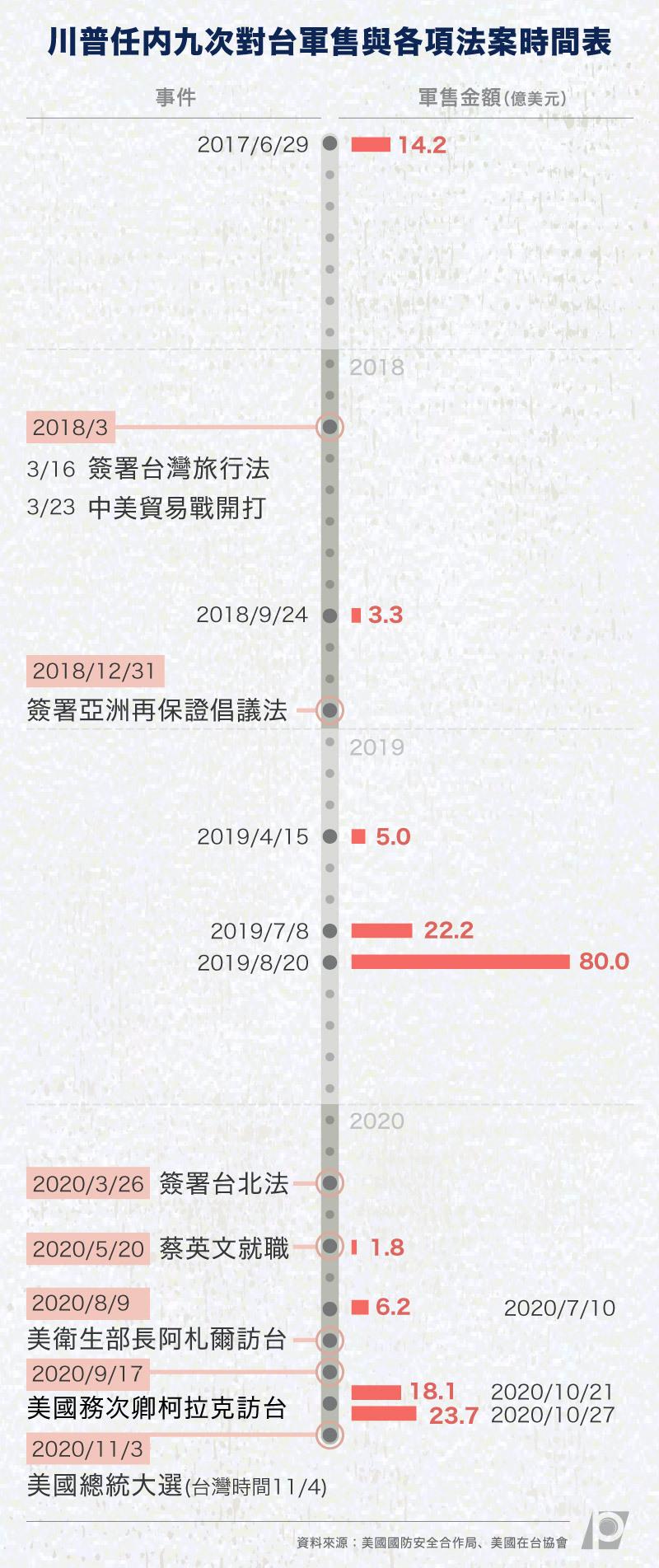 川普任內九次對台軍售與各項法案時間表.jpg
