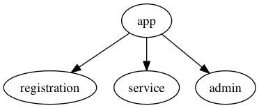 Single app, two engines, single admin engine