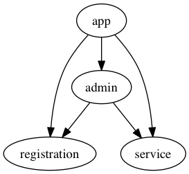 Single app, two engines, single admin engine (with correct dependencies)