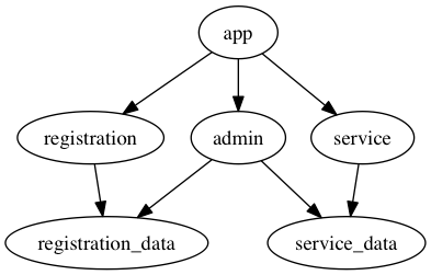 Single app, two engines, single admin engine, with data layers broken out