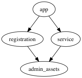 Single app, two engines (including admin sections), with shared assets