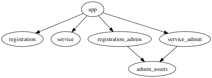 Single app, two engines, admin engines broken out, with shared assets
