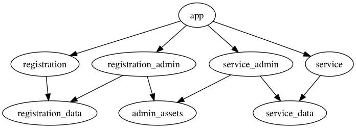 Single app, two engines, admin engines broken out, data layers broken out, with shared assets