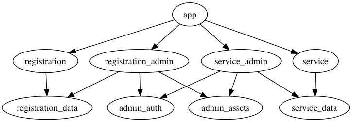 Single app, two engines, admin engines broken out, data layers broken out, with shared assets and admin auth