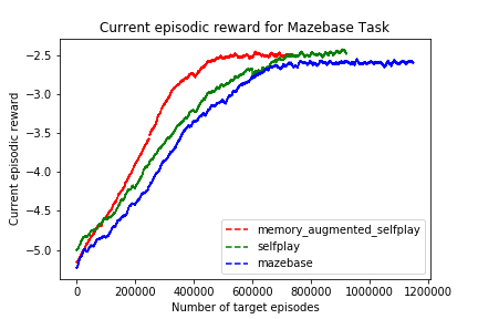 Comparison of different approaches on Mazebase task