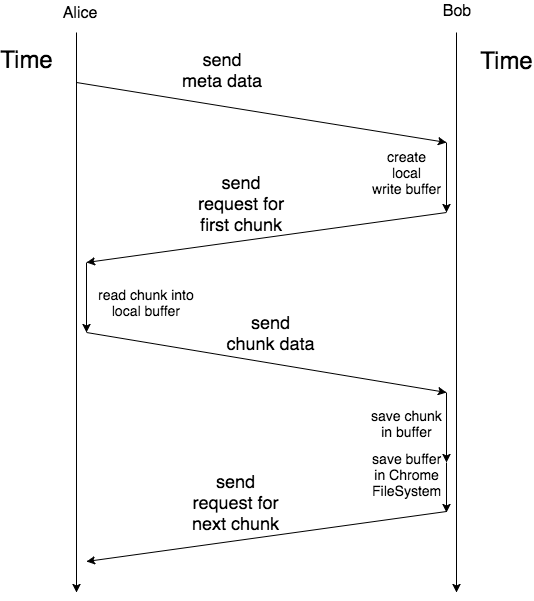 workflow of message exchange