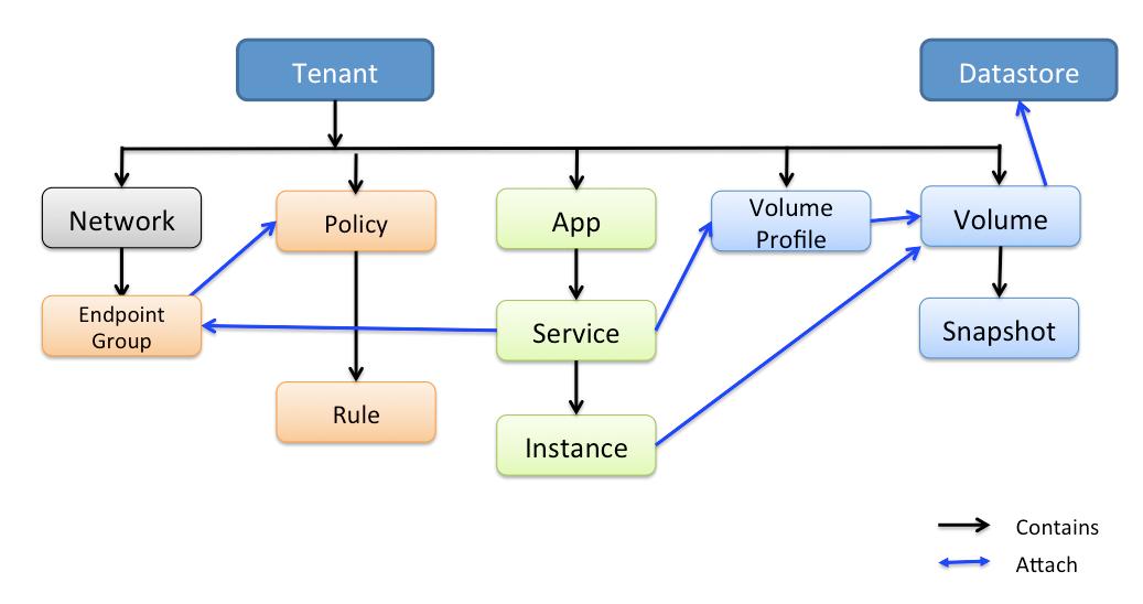 Contiv Object Model