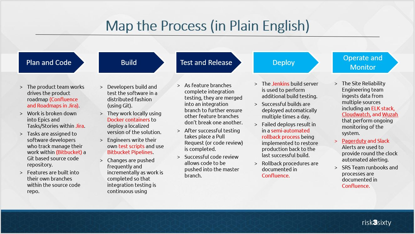 Map the Process