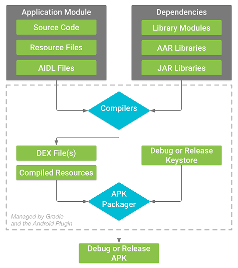 The build process of a typical Android app module