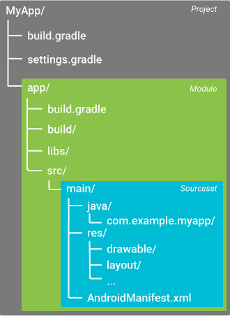 The default project structure for an Android app module