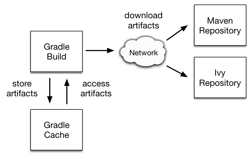 Resolving binary dependencies from remote repositories