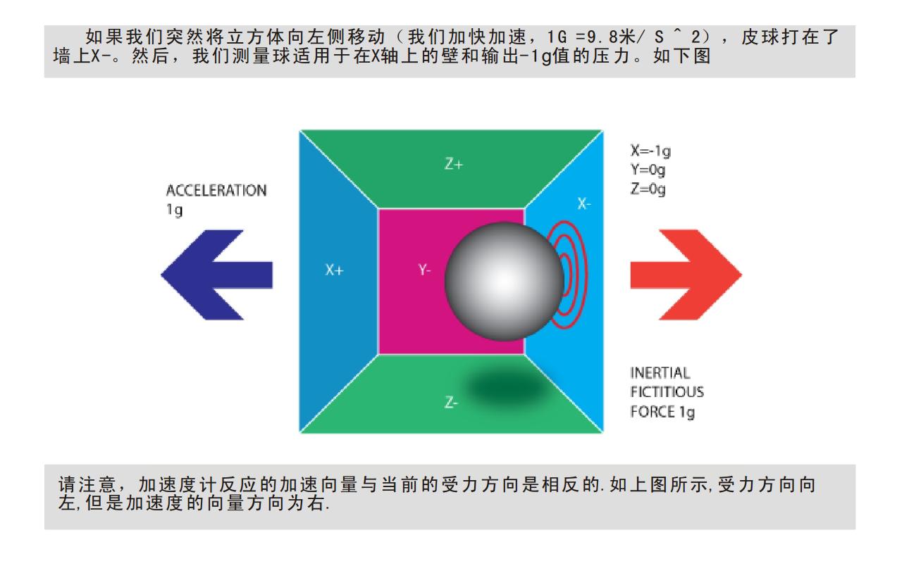 图3 受力与加速度方向相反