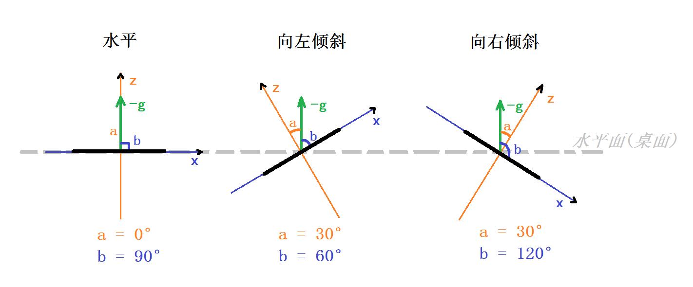 图13 开发板倾斜示意图