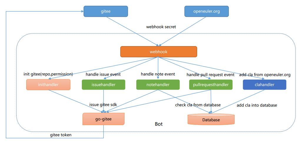 图2 ci-bot框图