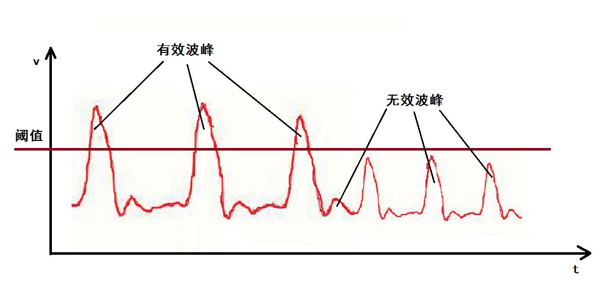 图7 振幅变化的波形