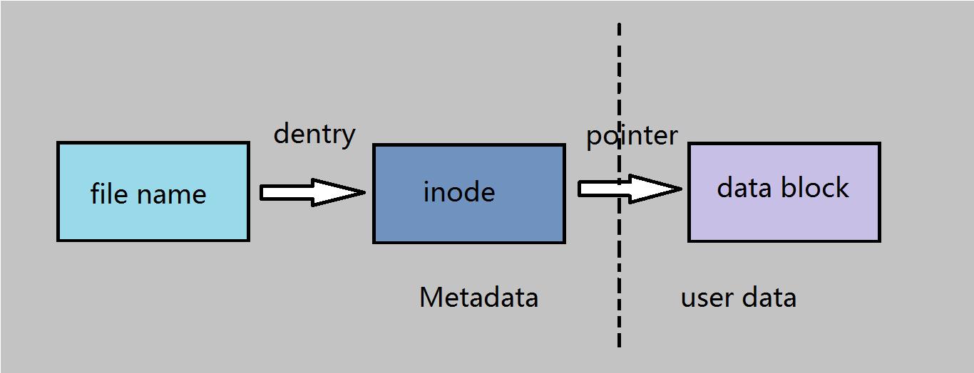 图3 文件名与 inode