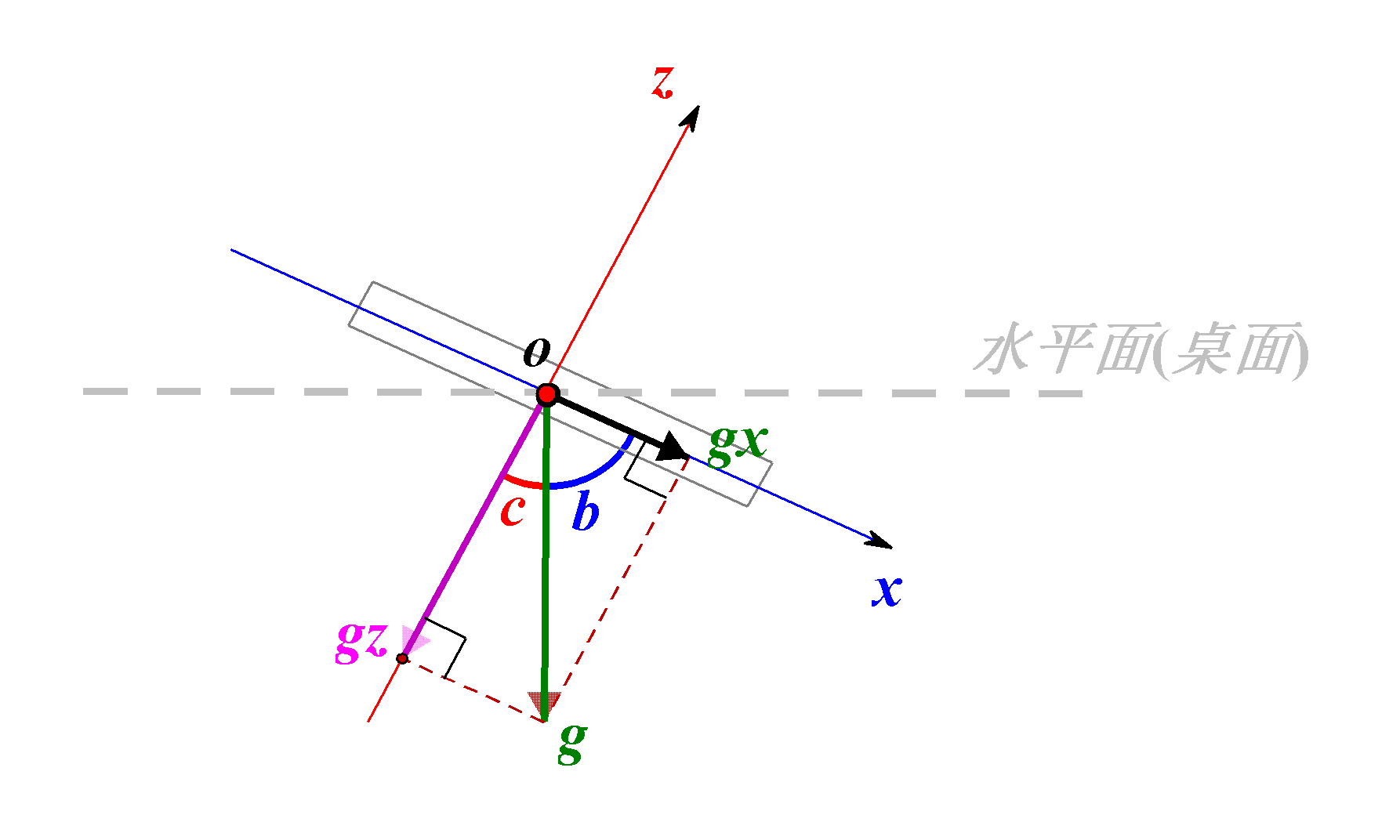 图9 重力分解
