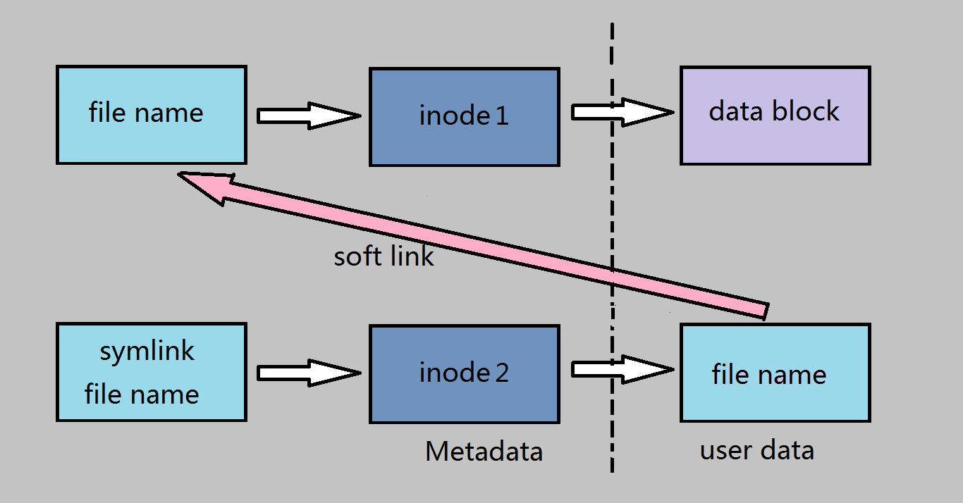 图7 软链接示意图