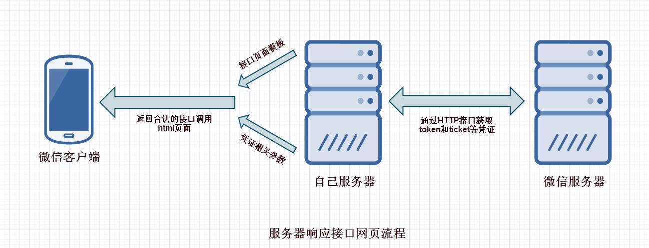 服务器响应接口网页流程