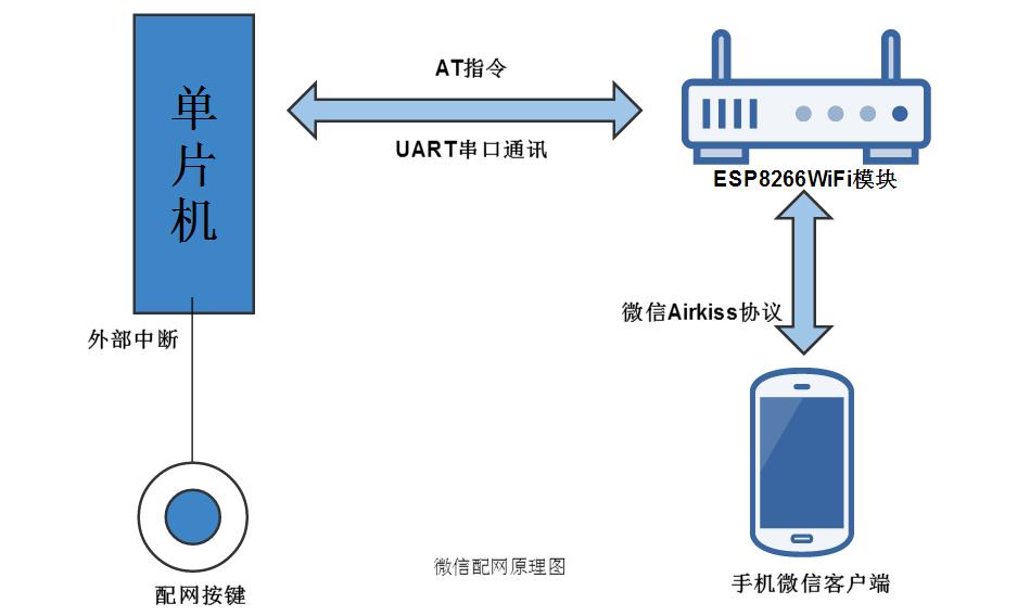 微信配网原理图
