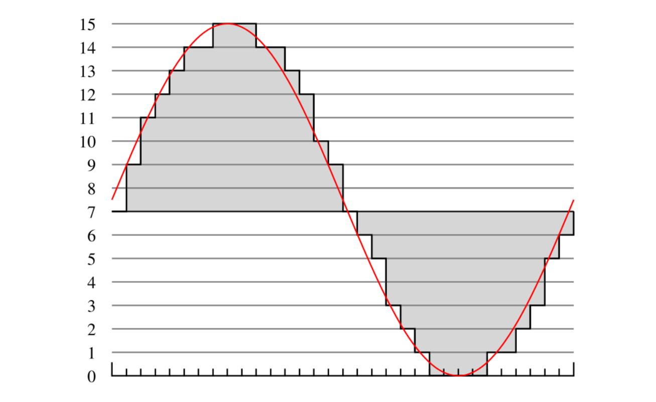 图3 4bit量化示意图