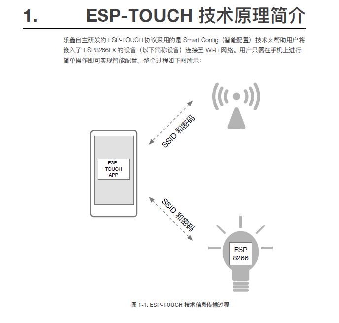 ESP-Touch