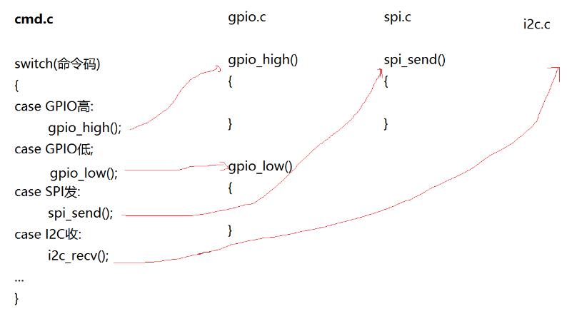 图1 直接比较字符串