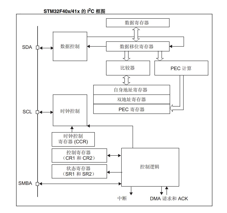STM32 I2C框图
