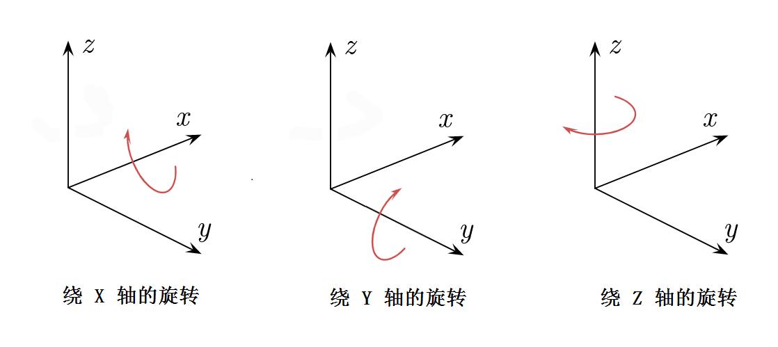 图1 绕三轴旋转示意图
