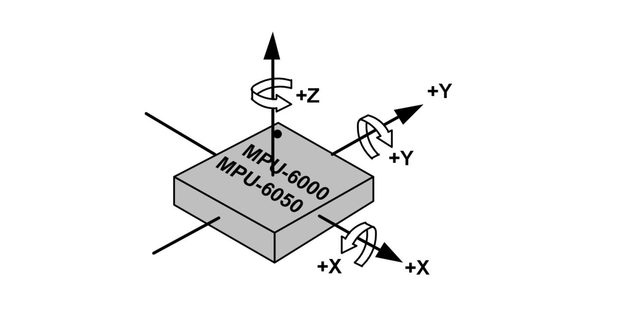 图4 传感器坐标方向
