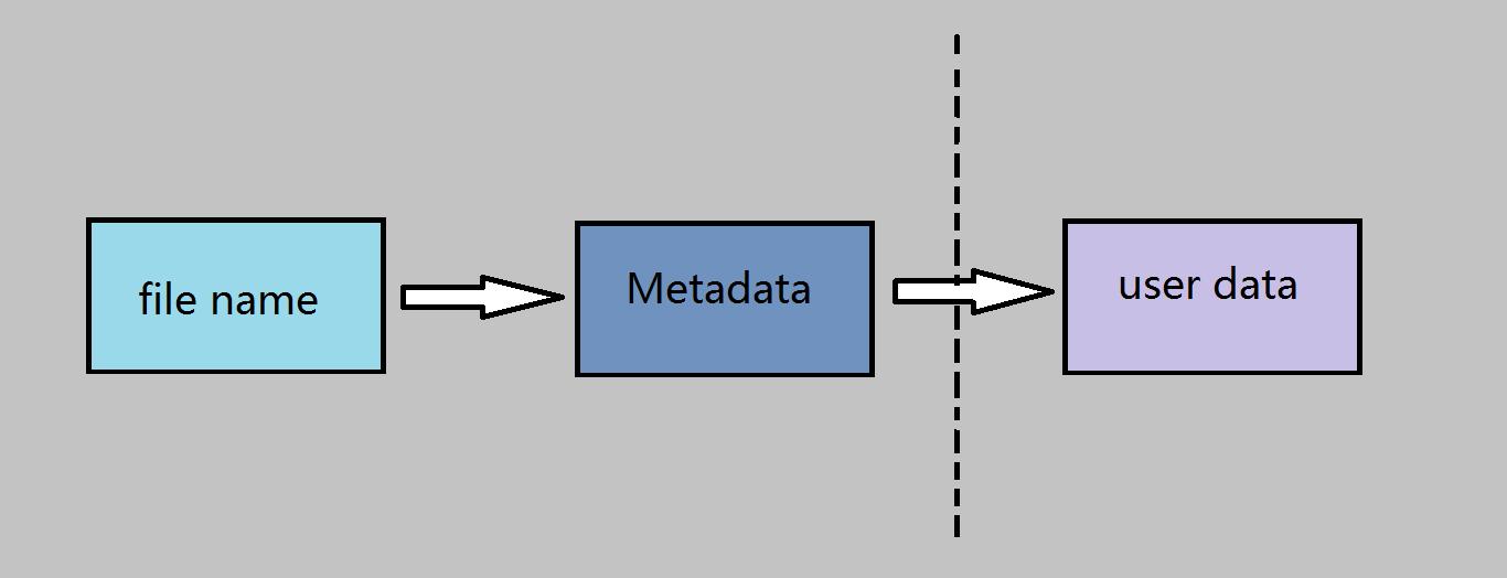 图1 访问文件三部曲